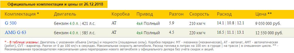 Мерседес Гелендваген комплектации и цены