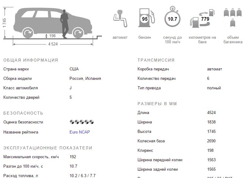 Форд Куга 2015 технические характеристики комплектации и цены
