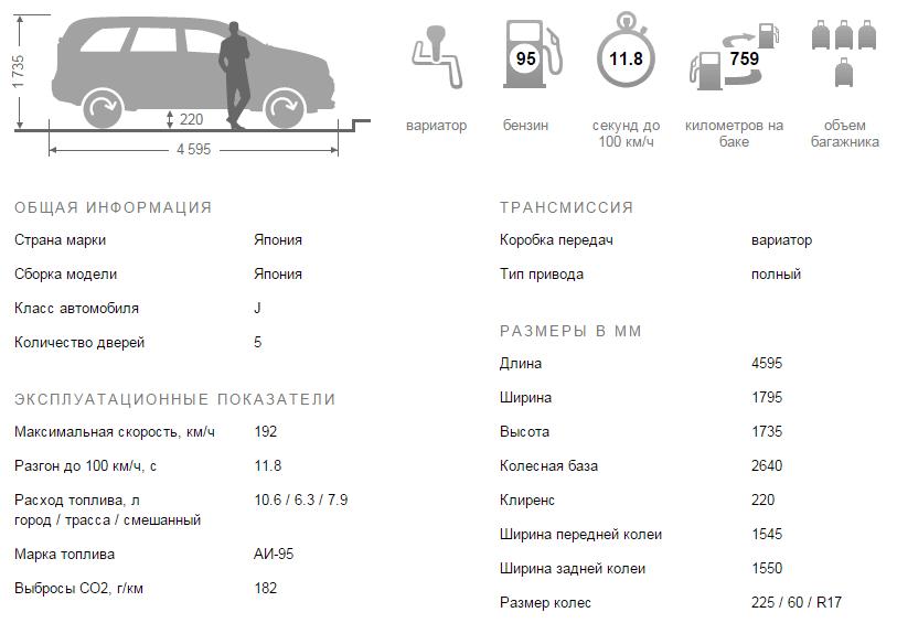 Субару Форестер технические характеристики, Субару Форестер 2015 технические характеристики