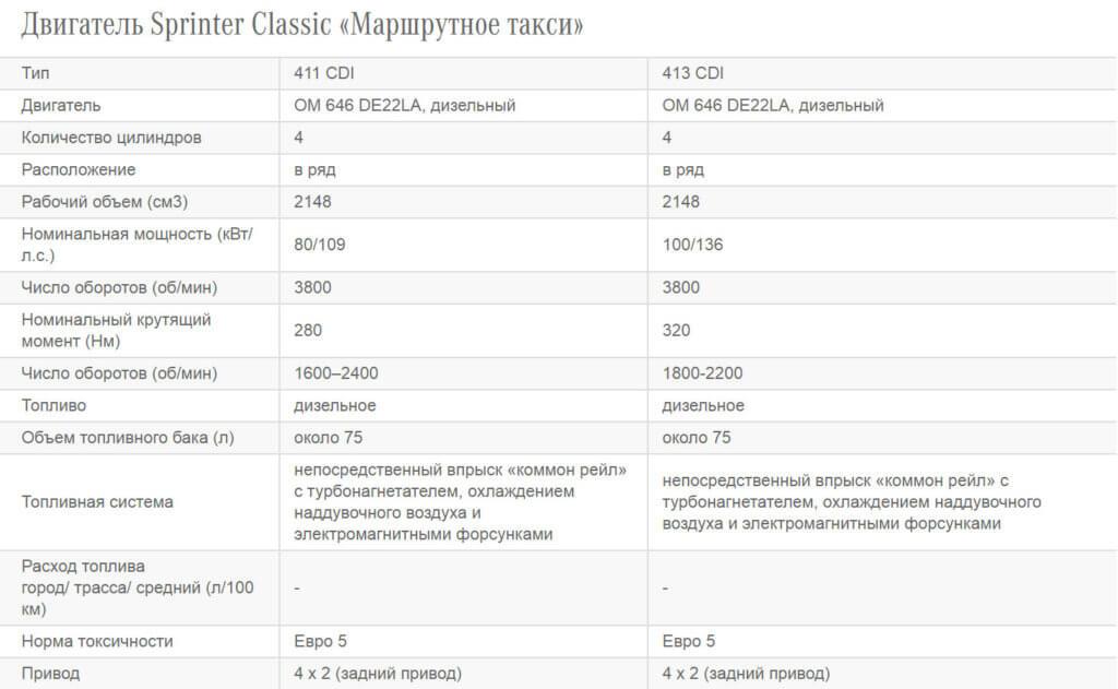 характеристики спринтер классик