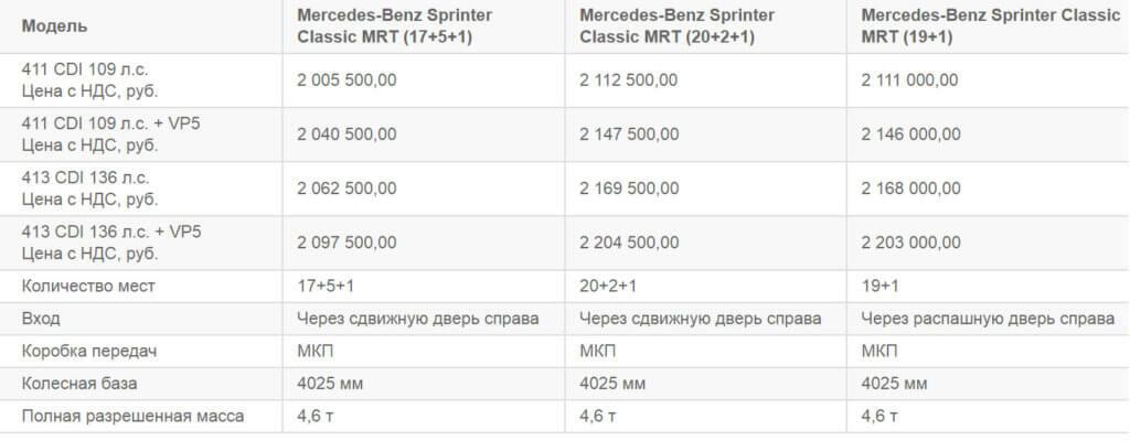 модификации спринтер классик