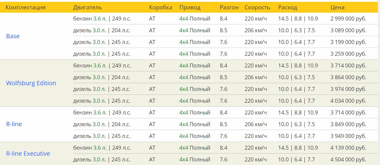 Фольксваген Туарег технические характеристики