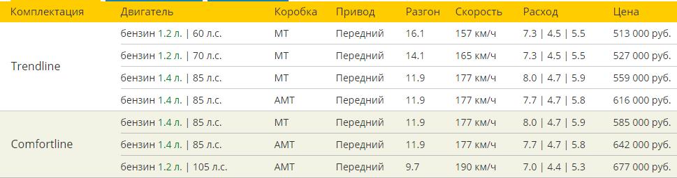 Фольксваген Поло хэтчбек 2016 комплектации и цены