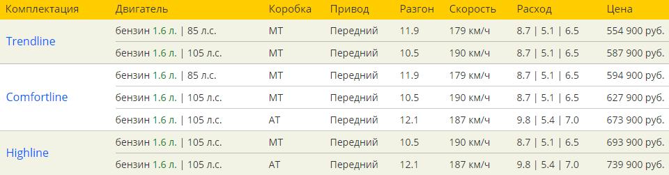 Фольксваген Поло седан 2016 комплектации и цены