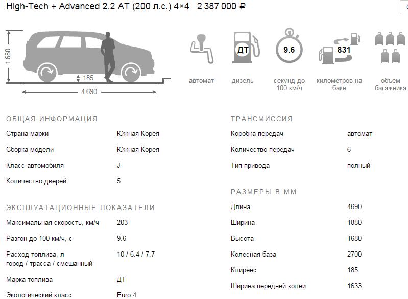Хендай Санта Фе 2016 технические характеристики