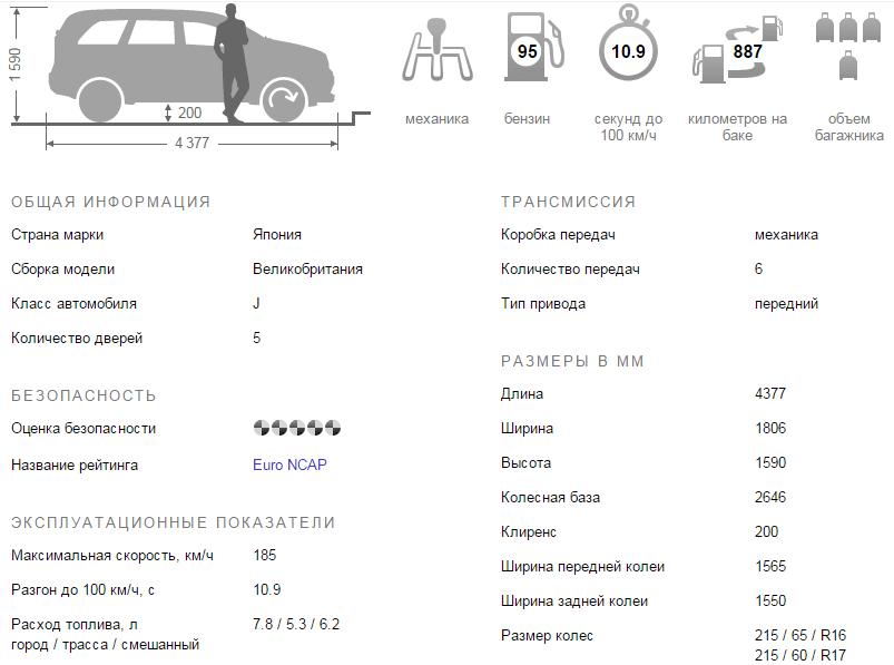 Nissan Qashqai 2016 технические характеристики