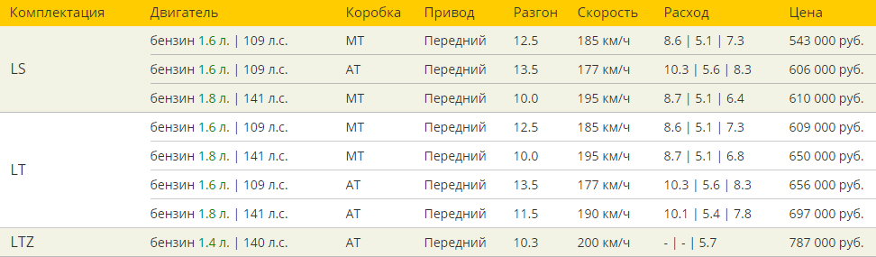 Шевроле Круз 2016 комплектации и цены