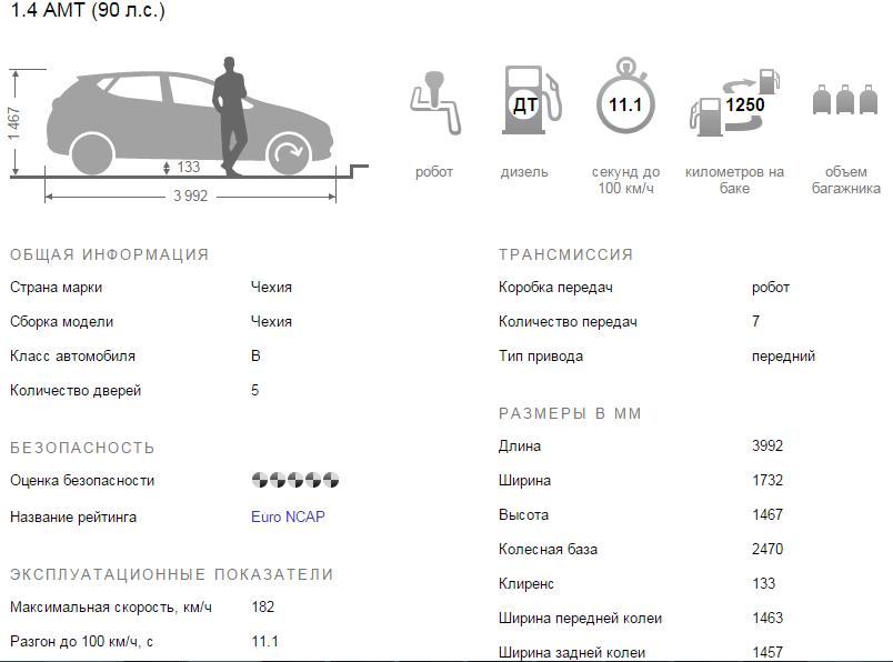 Фабия 1.4 технические характеристики