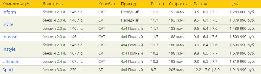 Митсубиси Аутлендер 2016 комплектации и цены