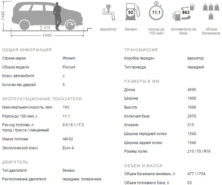 Митсубиси Аутлендер 2016 технические характеристики