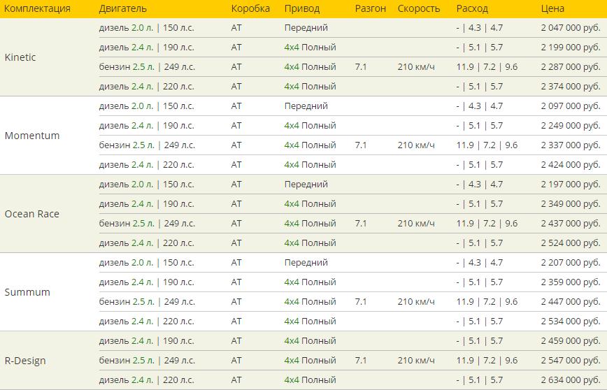 Вольво XC60 цена и комплектация