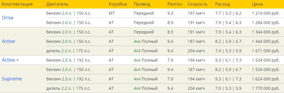 Мазда СХ 5 2016 комплектации и цены