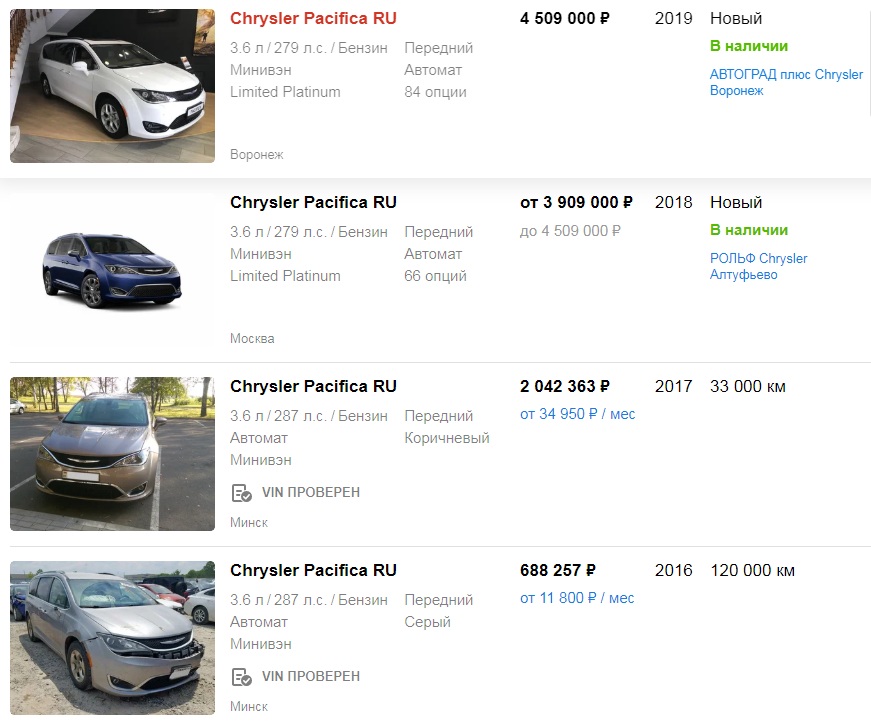 Цена на Audi A5 Sportback II (F5) с пробегом. Источник - auto.ru