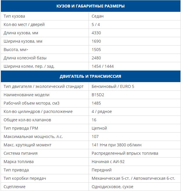 Дэу Нексия новая модель 2016 фото цена, технические характеристики Дэу Нексия 1.6 16 клапанная, дэу нексия отзывы владельцев недостатки, дэу нексия 2016 цена, дэу нексия комплектации и цены
