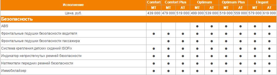 Дэу Джентра комплектации и цены 2016, дэу джентра технические характеристики, дэу джентра отзывы владельцев, дэу джентра цена 2016
