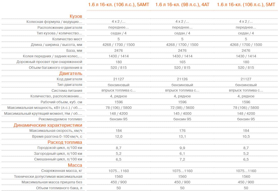 Лада Гранта седан - Технические характеристики