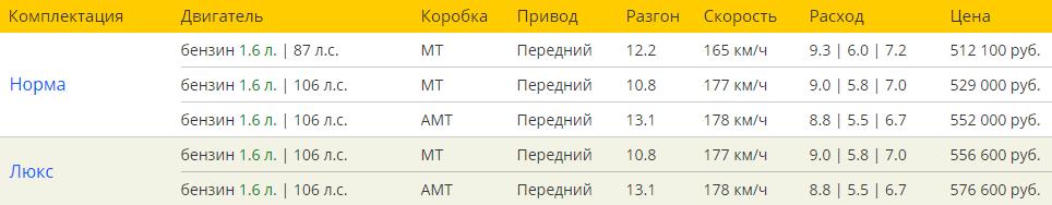 Лада Калина Кросс 4х4 цена и комплектация