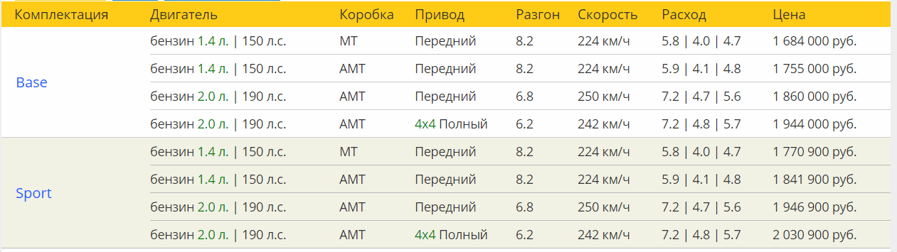 Ауди А3 комплектации и цены