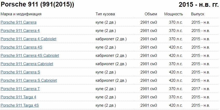 Порше 911Каррера комплектации и цены
