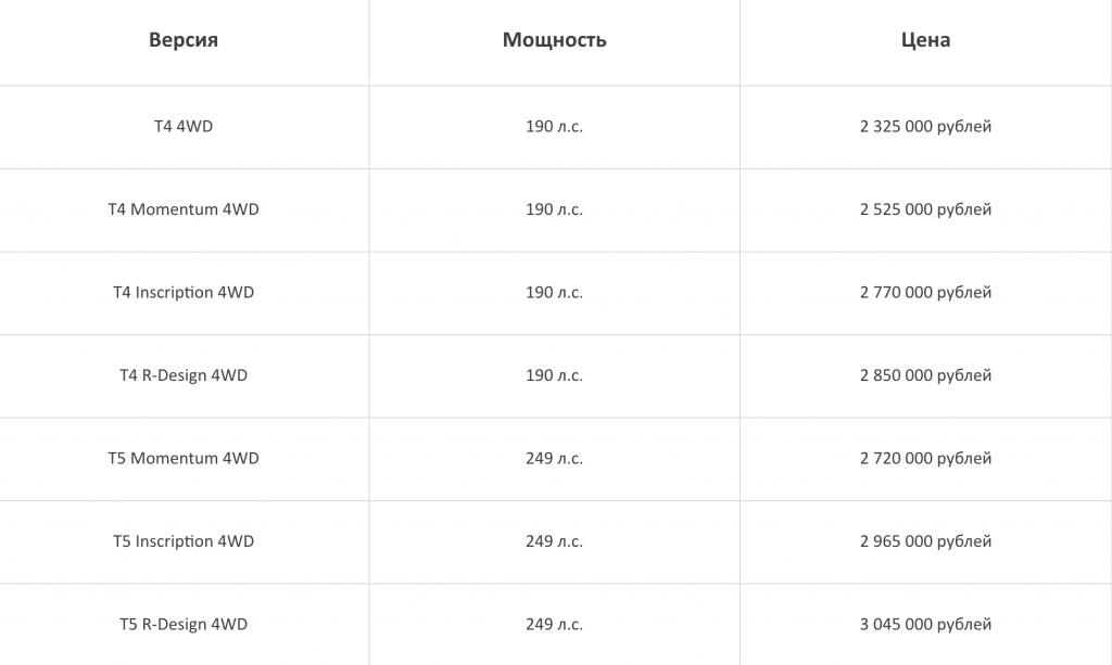 Цены и комплектации бензинового Volvo XC40