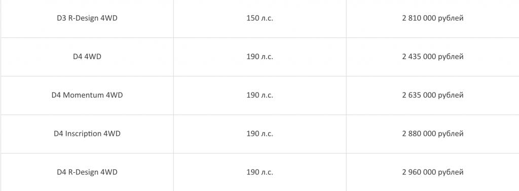 Цены и комплектации дизельного Volvo XC40