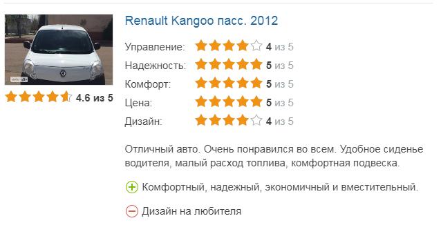 оценка Renault K