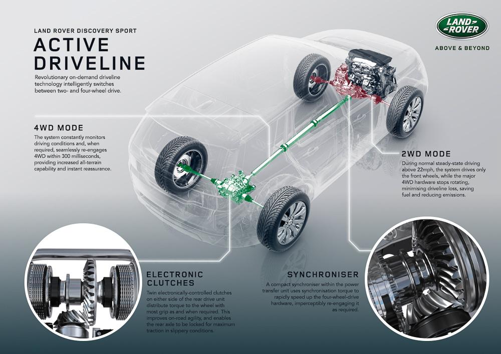 Rover Discovery Sport Land платформа LR-MS