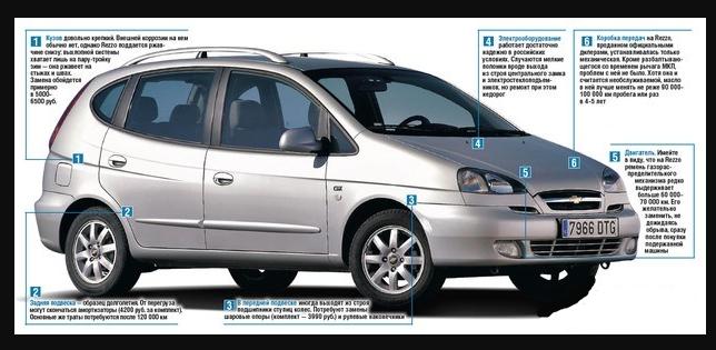 Chevrolet Rezzo параметры