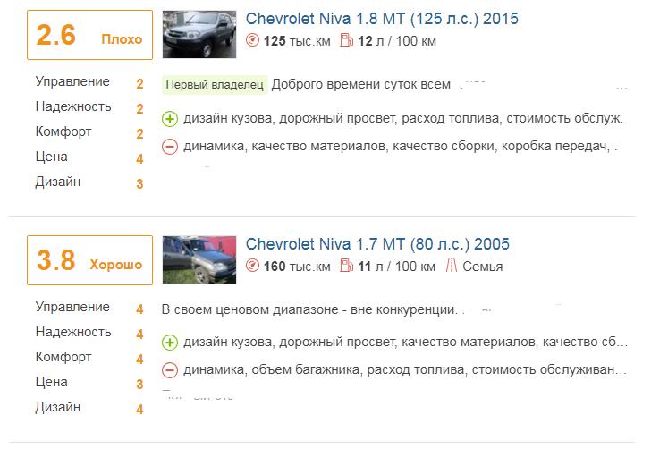 отзыво о Chevrolet Niva