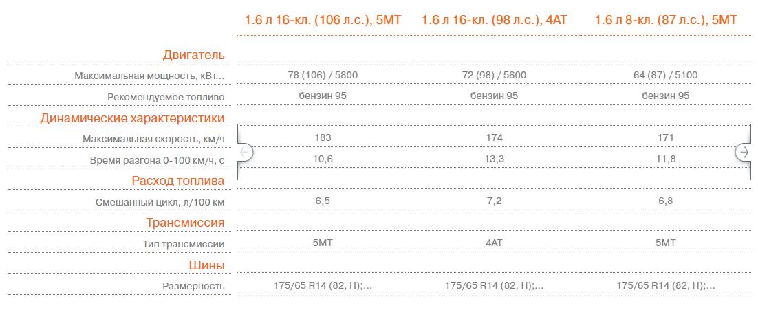 Lada Granta Лифтбэк - Технические характеристики
