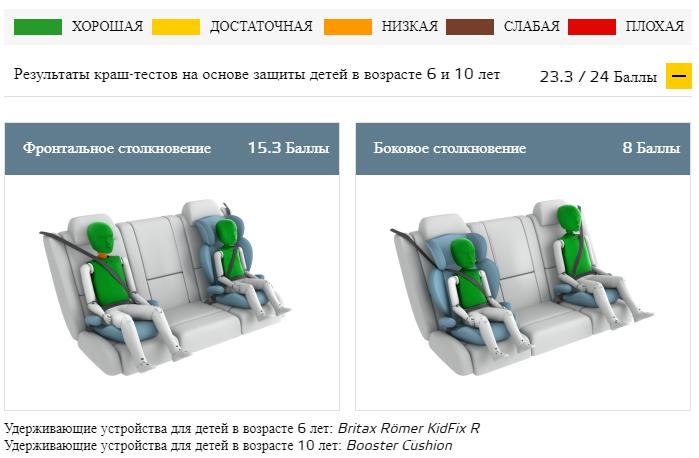 Краш-тест Тесла Модел 3 -Пассажир - ребенок